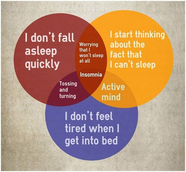 Infographic showing how our minds create insomnia