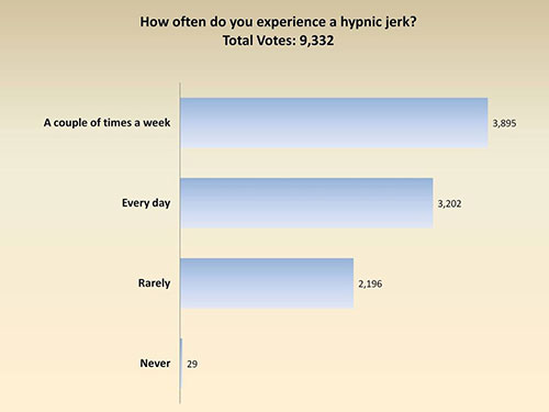 a graph showing the results of a poll about how frequently people experience hypnic jerks