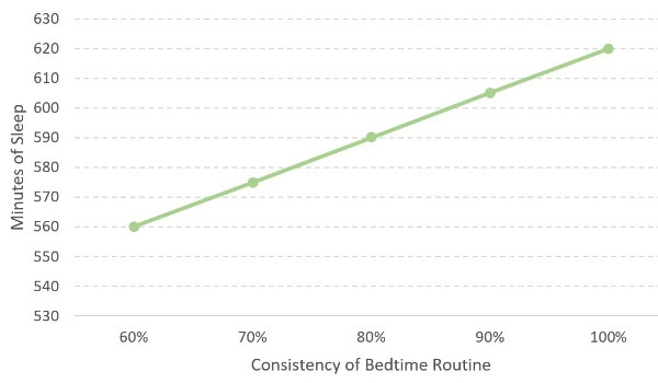 chart showing the outcome of consistent bedtime routines