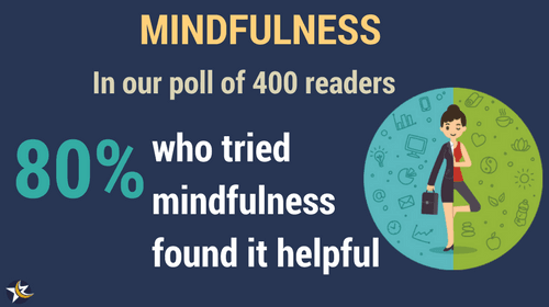 mindfulness poll mini infographic saying 80% of readers found it helpful