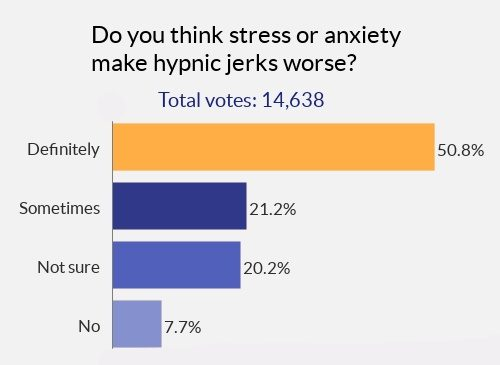 chart of the poll results for how much people think stress or anxiety make hypnic jerks worse for them