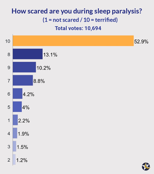 chat of poll results for how scared people are during sleep paralysis