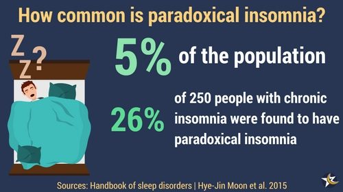paradoxical insomnia infographic