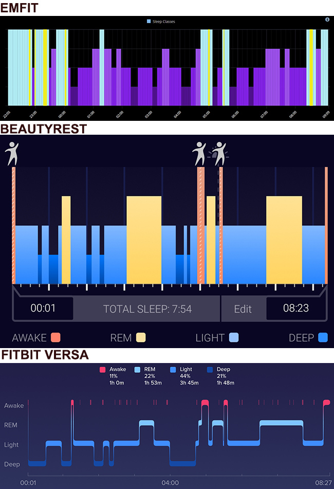 image of the different sleep stage graphs provided by the emfit, beautyrest and fitbit versa on august 2 to compare the timings