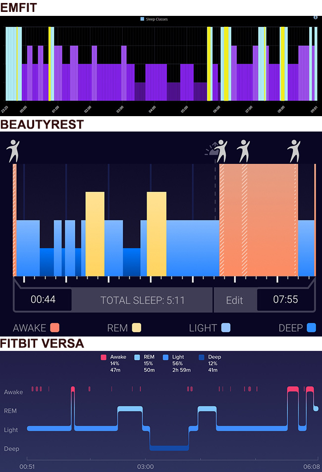 image of the sleep stage graphs provided by the emfit, beautyrest and fitbit versa on august 4