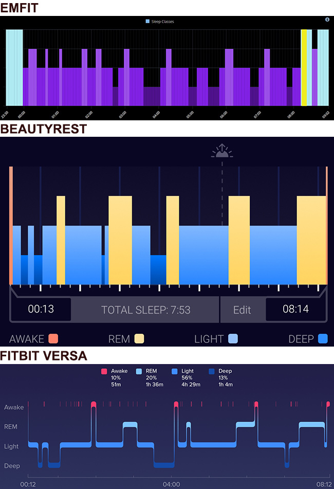 sleep stages graphs for night 5