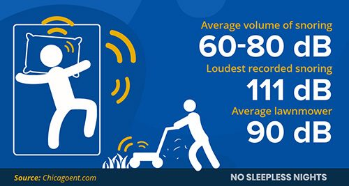 infographic showing the average volumes of snoring