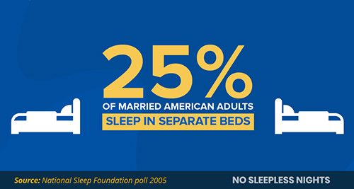25% of american adults sleep in separate beds