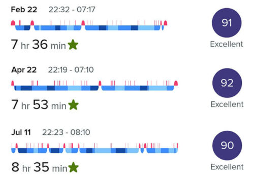 data from the fitbit app showing three nights with a sleep score of 90, 91 and 92