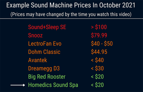 graphic showing the prices of 8 white noise machine, with the homedics sound spa at the bottom costing $20